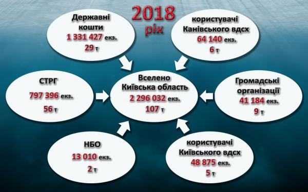 Понад 107 тонн риби випущено до водойм Київщини від початку року